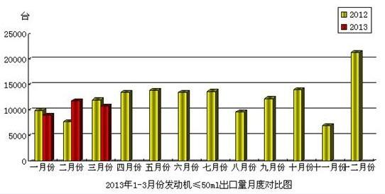 2013年3月份摩托��l��C(排量≤50mL)�a品出口情�r
