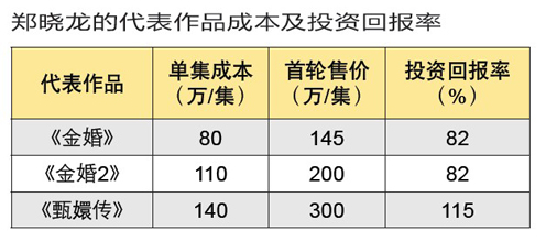 中国当今最具商业价值电视剧导演