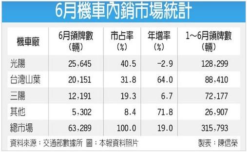 6月台湾澳门永利娱乐场的网站销量增加近两成