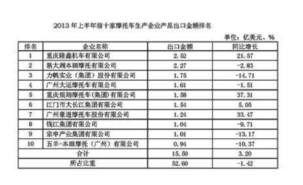 2013年上半年前十家摩企出口金额排名