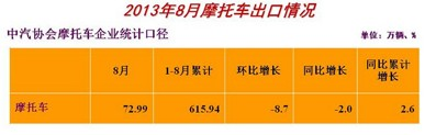 2013年8月中国摩托车出口情况