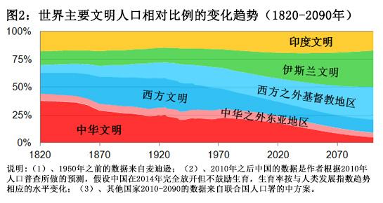 中国急需鼓励生育