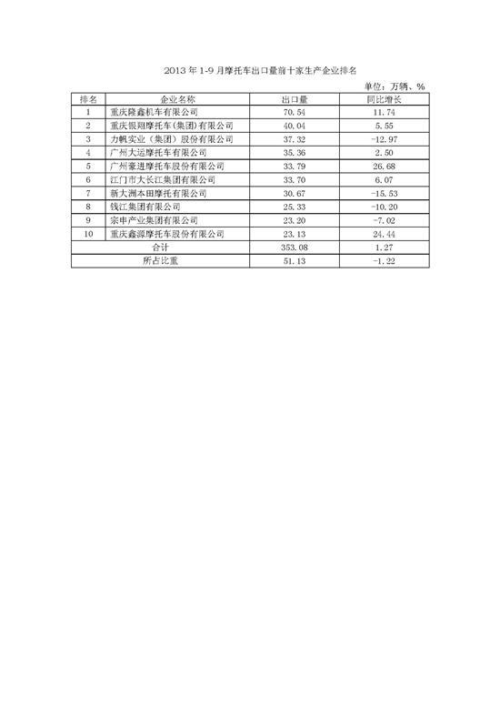 2013年1-9月出口量前十家摩企排名