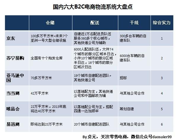 """""""双十一""""背后的较量:六大B2C电商物流系统大盘点"""