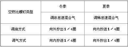 YB150系列�l��C技�g特�c及保�B�S�o指��
