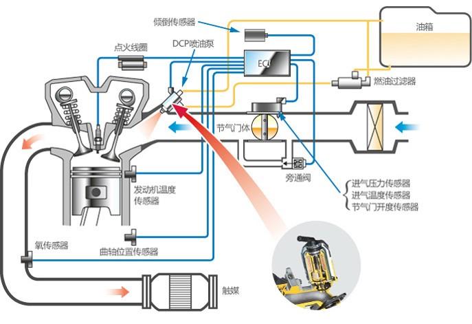 有些车友认为电喷系统精密复杂,需要使用专用仪器检查,难于维修,实际上恰恰相反。目前四大车厂的电喷系统均具有SD自检功能,在电喷系统出现故障时,只需按照FI故障灯的指示进行维修即可。 以本田车系为例,放下边撑,接通ECU电脑电源后,ECU首先检查防盗系统状态,如果防盗系统尚未解锁,则ECU电脑一直处于等待状态,防盗系统解锁后ECU电脑依次检查各传感器的输出电压,并将排气阀复位,如果自检中发现故障,则故障灯闪烁,将故障码显示出来。故障灯的一长亮(约1.