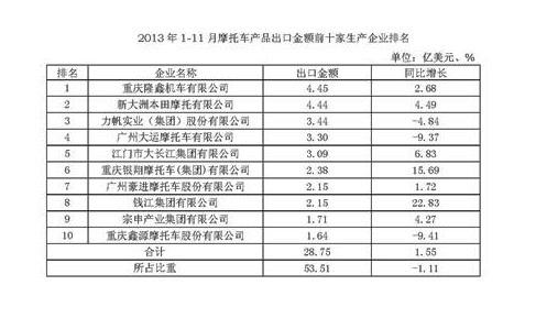 2013年1-11月出口金额前十家摩企排名