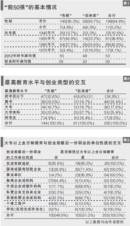 中国的超级富豪从哪里来