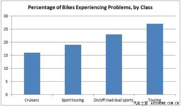 美评:全美摩托车故障和返修率调查表