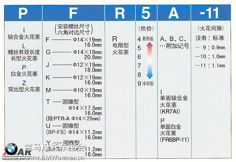 宝马摩托各系列车型火花塞替代型号