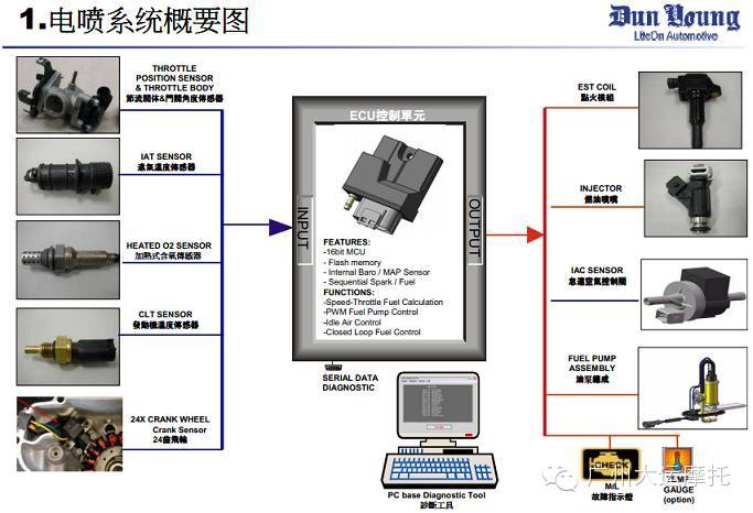 采用含有电喷专用软件的微型计算机(ecu)对发动机