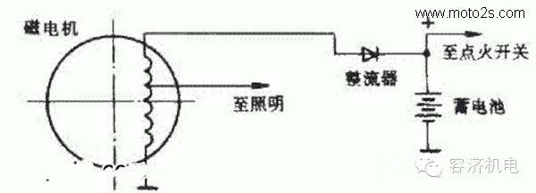 2. 单相全波桥式整流器 幸福 XF250C 、D 型摩托车采用的电源电路为单相桥式整流电路,如图3所示。封装在散热片内的四只硅二极管组合成单相全波桥式整流器。当发电机输出交流电时,在交流电的正半周( A 正 B 负),电流从 A 端、二极管 VD3 、蓄电池正极、负极、二极管 VD2 到 B 端;在负半周时( A 负 B 正),电流从 B 端、二极管 VD1 、蓄电池正极、负极、二极管 VD4 到 A 端。幸福 XF250 系列摩托车用电设备均使用直流电,因此供电电流、电压要相应地提高一些,利用全波桥