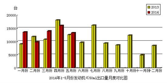 2014年5月份摩托��l��C(排量≤50mL)�a品出口情�r