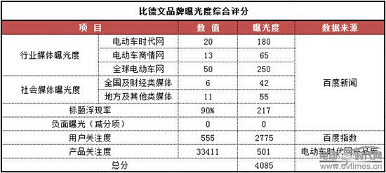 2014第二季度电动车品牌口碑指数榜