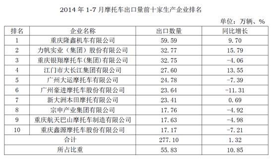 2014年1-7月摩托车出口量前十家生产企业排名
