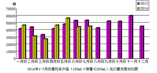 2014年7月份摩托车产品(150mL<排量≤200mL)出口情况