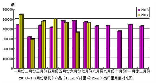 2014年7月份摩托车产品(100mL<排量≤125mL)出口情况