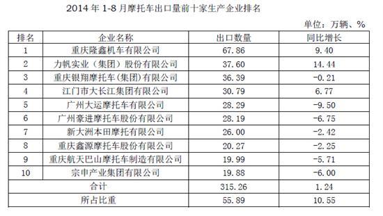 2014年1-8月摩托车出口量前十家生产企业排名