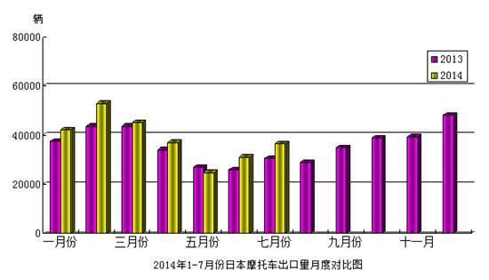 2014年7月份日本澳门美高梅娱乐手机版出口量