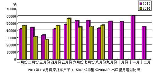 2014年8月份摩托车产品(150mL<排量≤200mL)出口情况