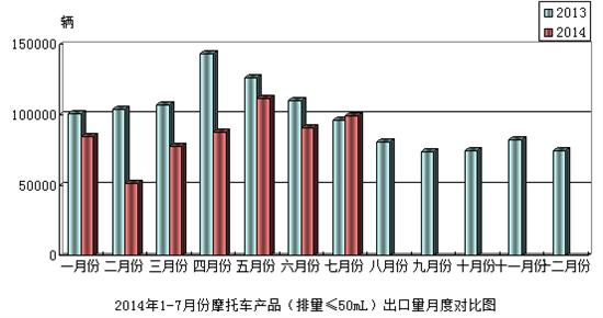 2014年7月份摩托车产品(排量≤50mL)出口情况简析