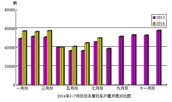 2014年7月份日本摩托车产量