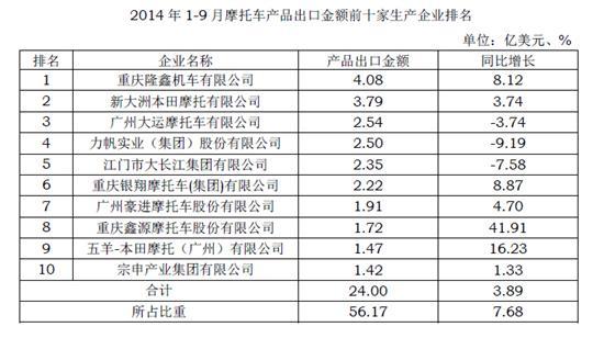 2014年1-9月摩企出口金额前十家排名