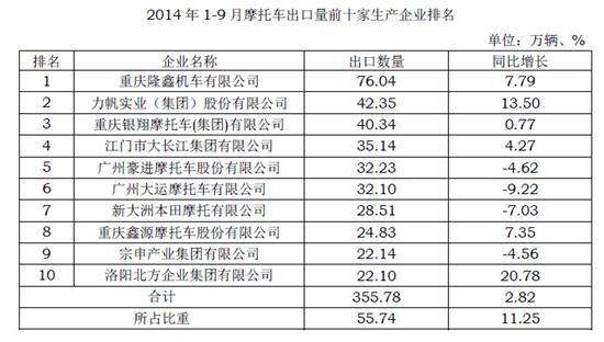 2014年1-9月摩企出口量前十家排名
