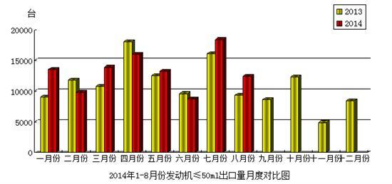 2014年8月份摩托��l��C(排量≤50mL)�a品出口情�r