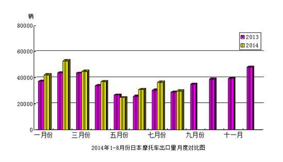 2014年8月份日本摩托�出口量