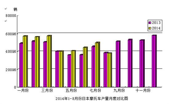 2014年8月份日本摩托��a量