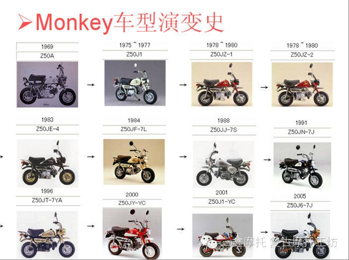 """经典小车:HONDA""""猴子""""发展史"""