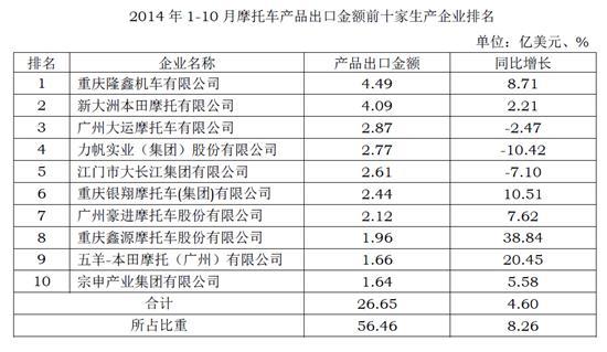 2014年1-10月摩企出口金额前十家排名