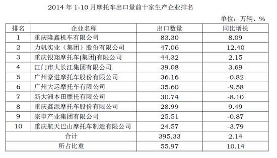 2014年1-10月摩企出口量前十家排名