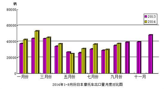 2014年9月份日本摩托车出口量