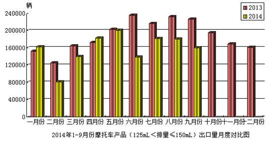 2014年9月份摩托��a品(125mL<排量≤150mL)出口情�r