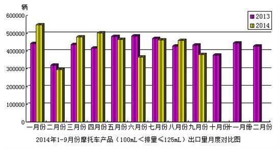 2014年9月份摩托车产品(100mL<排量≤125mL)出口情况