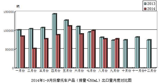 2014年9月份摩托车产品(排量≤50mL)出口情况简析