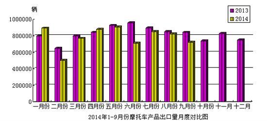 2014年9月份摩托车产品出口情况简析
