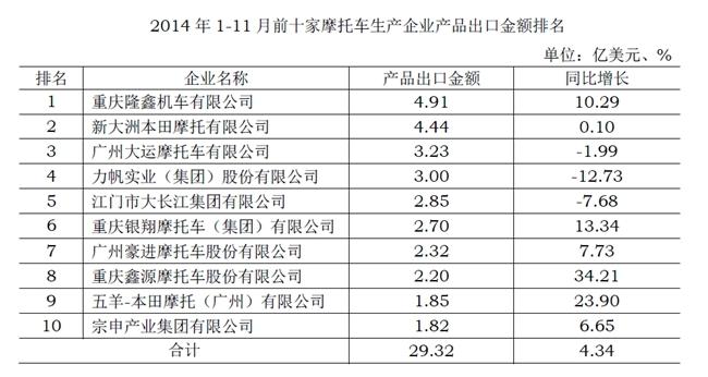 2014年1-11月产品出口金额前十家生产企业排名