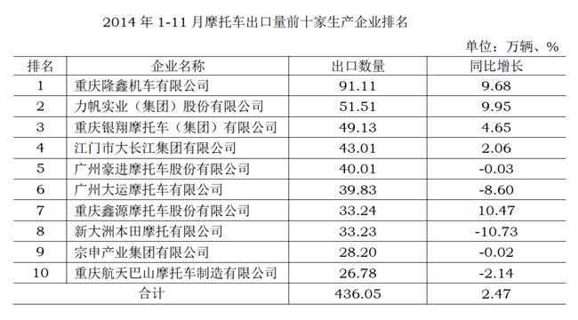 2014年1-11月摩托车出口量前十家生产企业排名