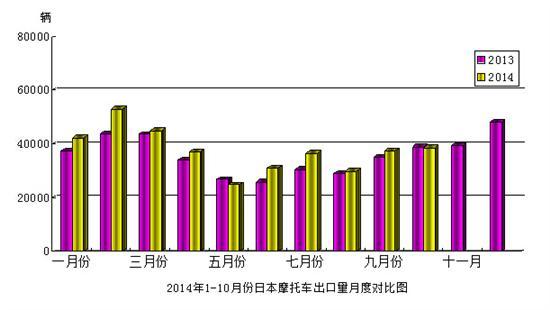 2014年10月份日本摩托车出口量