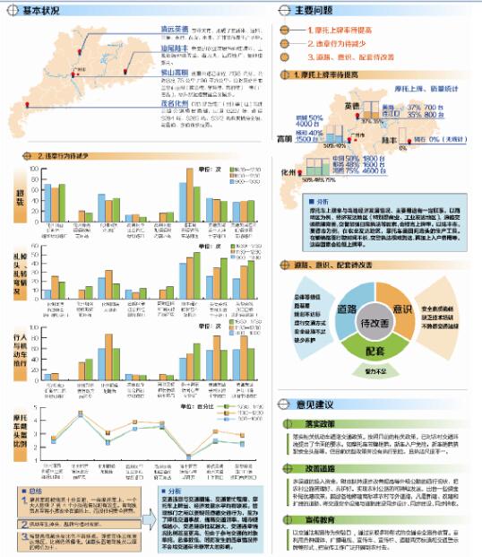 2014广东农村交通安全调研