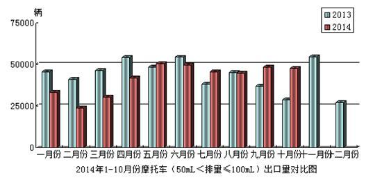 2014年10月份摩托��a品(50mL<排量≤100mL)出口情�r