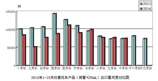 2014年10月份摩托��a品(排量≤50mL)出口情�r�析
