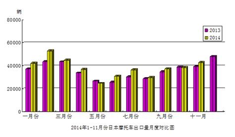 2014年11月份日本摩托�出口量