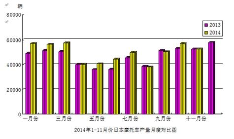 2014年11月份日本摩托车产量