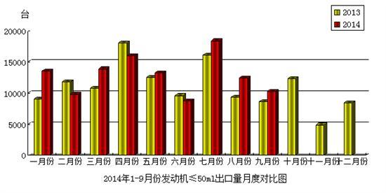 2014年9月份摩托车发动机(排量≤50mL)产品出口情况