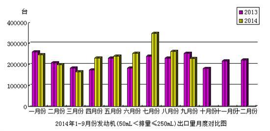 2014年9月份澳门永利娱乐场的网站发动机(50mL<排量≤250mL)产品出