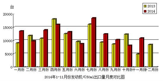 2014年11月份盛世国际app发动机(排量≤50mL)产品出口情况